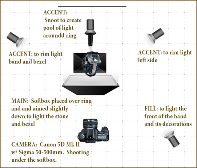 lighting-diagram for ring demo for blog