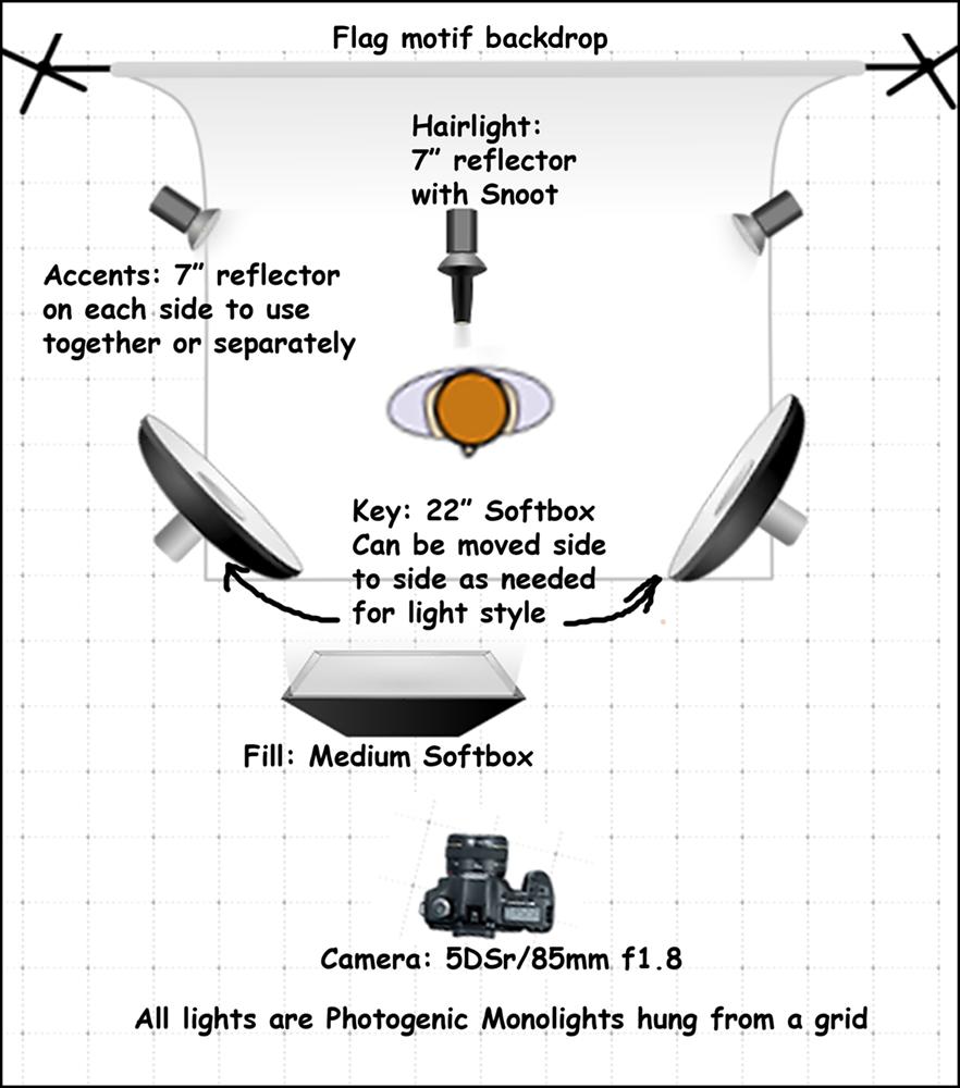 lighting diagram for veterans shots for blog travels with rocinante rh ndktravels wordpress com Lightning Diagram Photography Lighting Setup Diagram