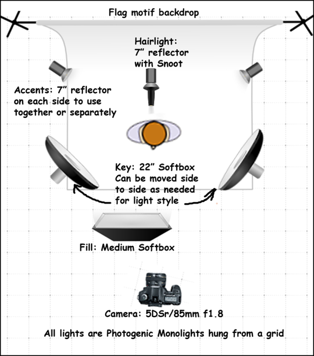 Lighting diagram for Veterans Shots. Note that the Beauty Dish serving as the Key light can move in an arc to be positioned anywhere for any style from a rim/hatchet light to a 3/4 light (