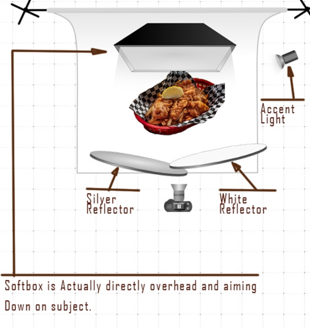blog on food lighting-diagram-for fish and chip